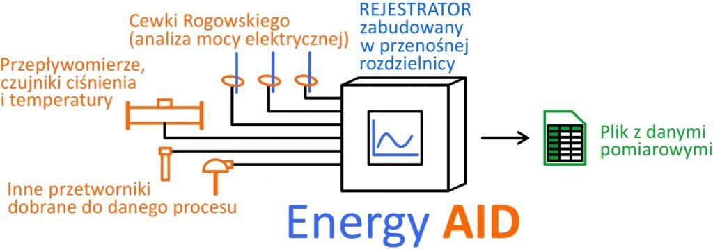 Rejestrator danych pomiarowych wprzenośnej rozdzielnicy, czujniki pomiarowe, analizator energii, cewki Rogowskiego