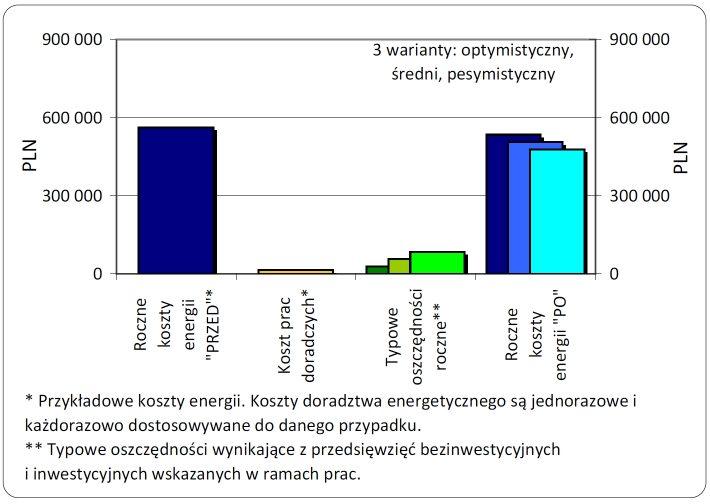 """Roczne koszty energii """"PRZED""""; Koszty prac doradczych; Typowe oszczędności roczne; Roczne koszty energii """"PO"""""""