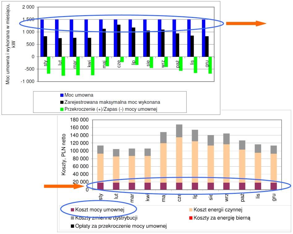 Wpływ mocy umownej nakoszty zakupu energii naprzykładzie zakupu energii elektrycznej