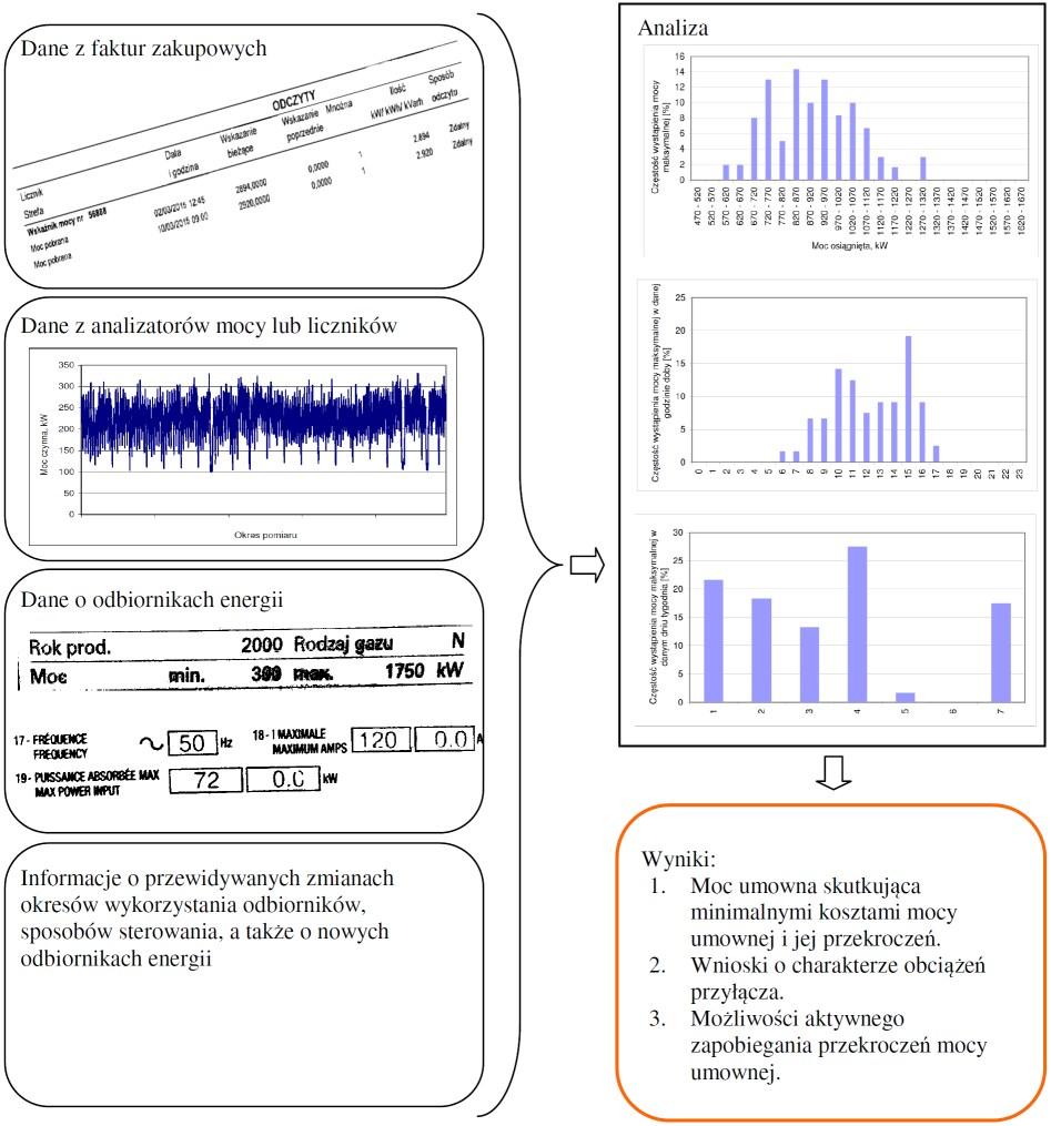 Poglądowy schemat analizy optymalizacji mocy umownej