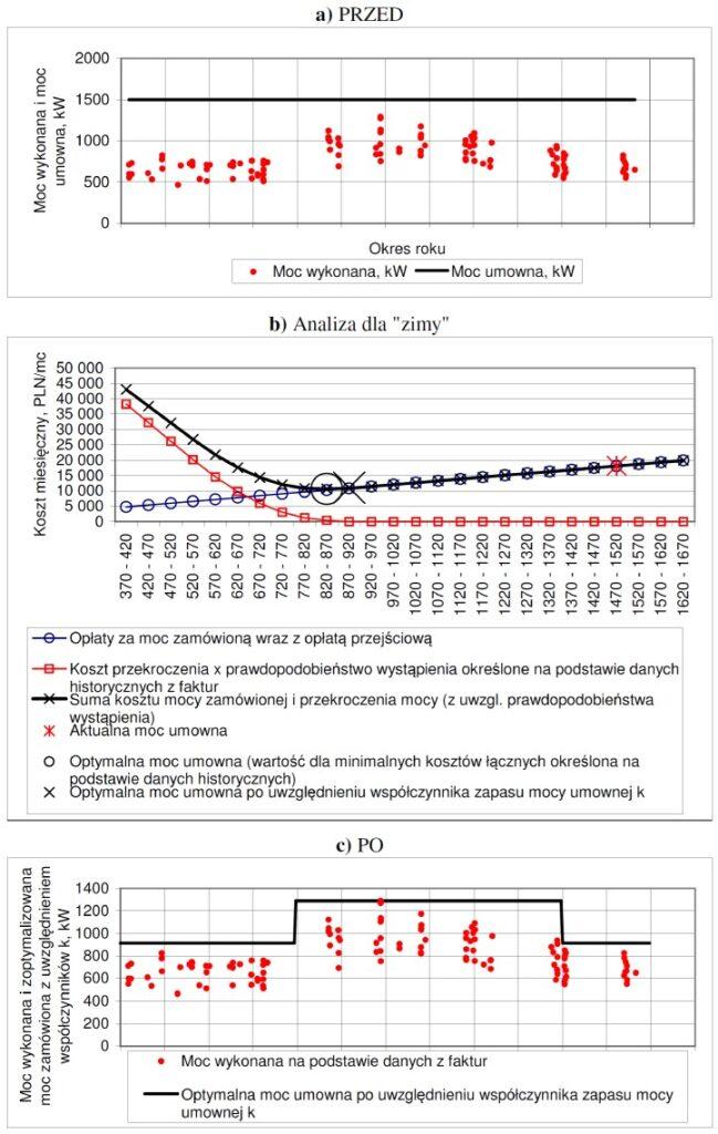 Przykładowe wyniki usługi optymalizacji mocy umownej